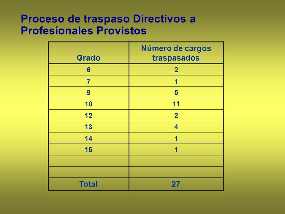 Número de cargos traspasados
