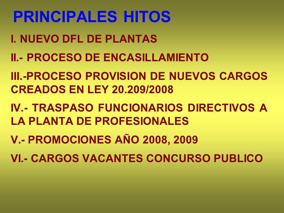 PRINCIPALES HITOS I. NUEVO DFL DE PLANTAS