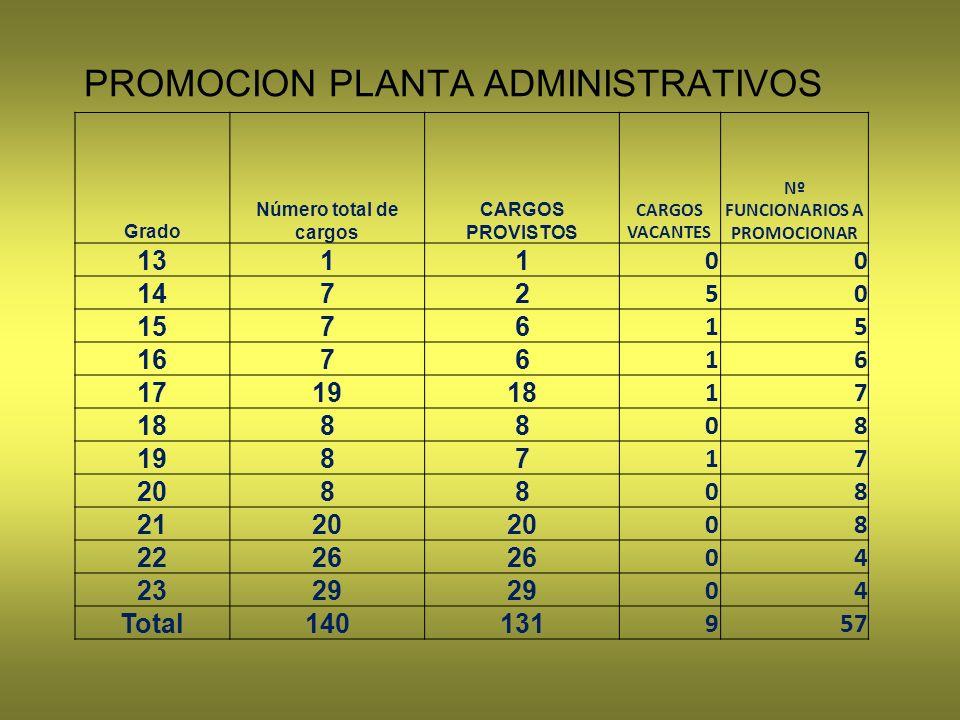 PROMOCION PLANTA ADMINISTRATIVOS
