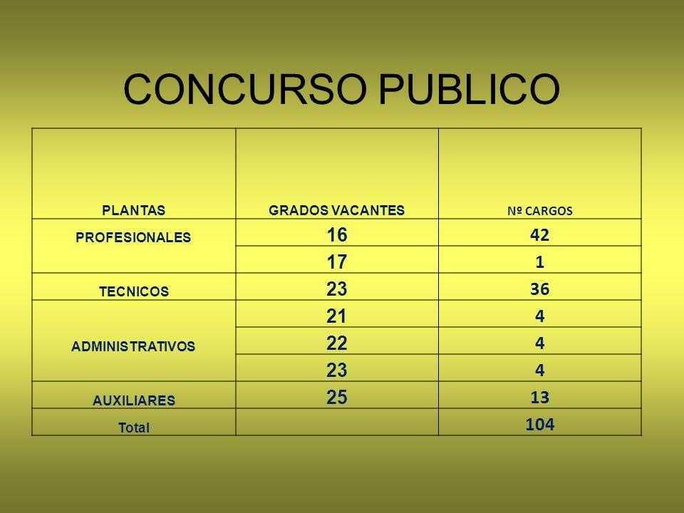 CONCURSO PUBLICO 16 42 17 1 23 36 21 4 22 25 13 104 PLANTAS