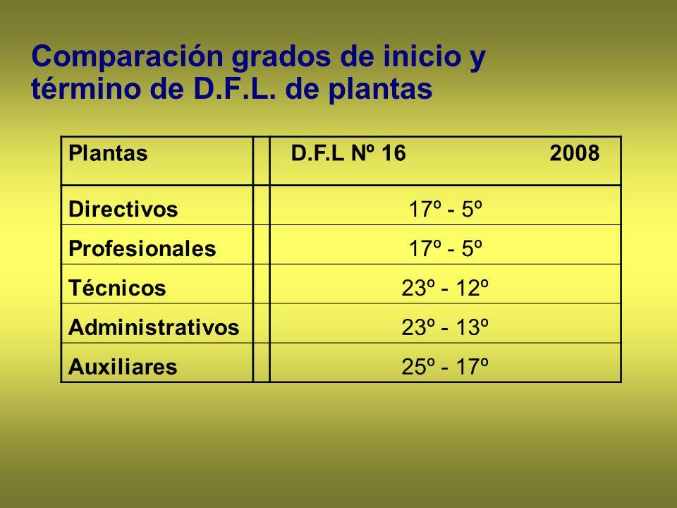 Comparación grados de inicio y término de D.F.L. de plantas