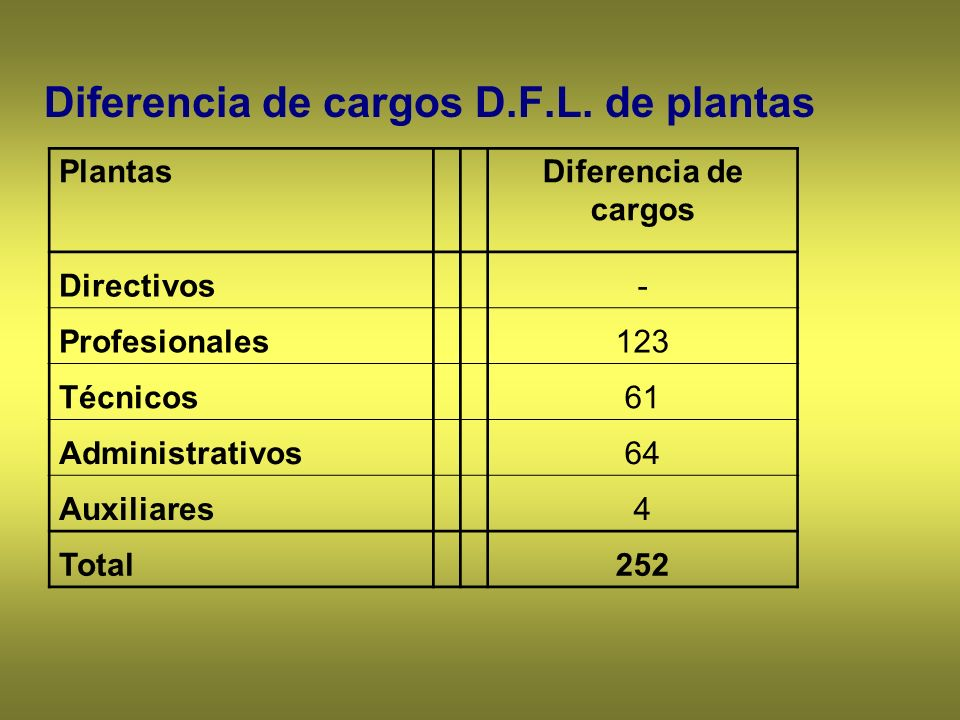 Diferencia de cargos D.F.L. de plantas