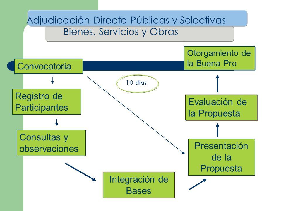Adjudicación Directa Públicas y Selectivas Bienes, Servicios y Obras