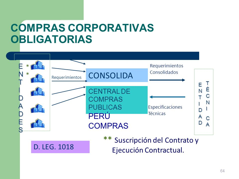 COMPRAS CORPORATIVAS OBLIGATORIAS