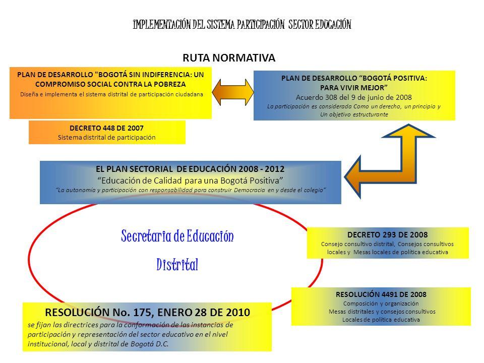 IMPLEMENTACIÓN DEL SISTEMA PARTICIPACIÓN SECTOR EDUCACIÓN