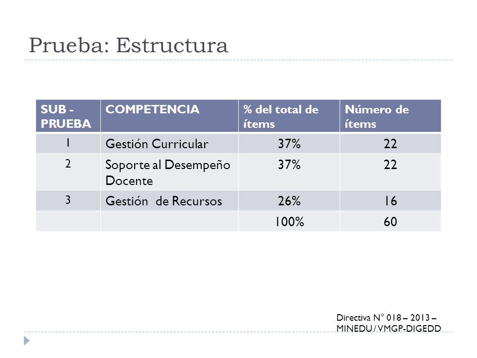 Prueba: Estructura Gestión Curricular 37% 22