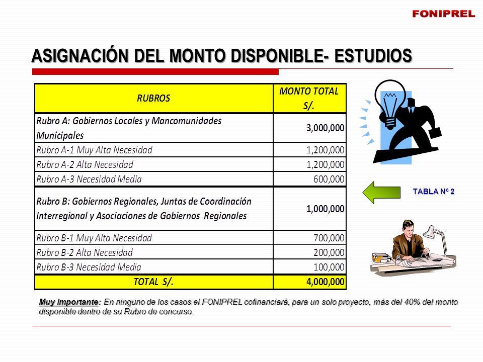 ASIGNACIÓN DEL MONTO DISPONIBLE- ESTUDIOS