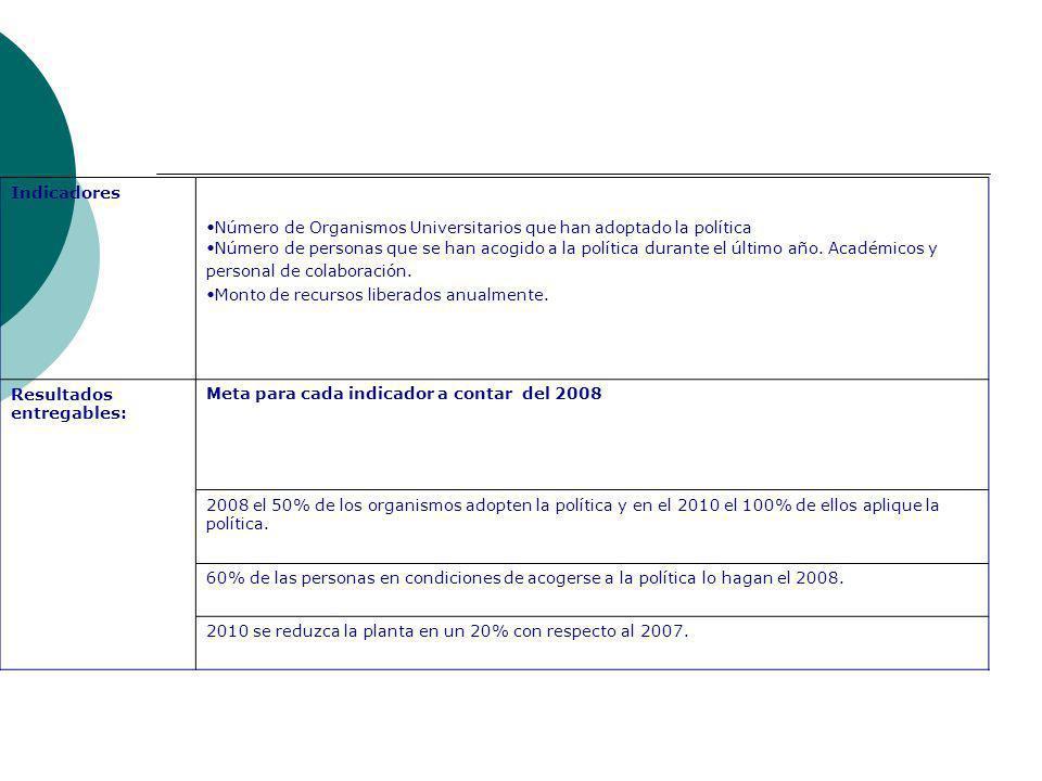 Indicadores Número de Organismos Universitarios que han adoptado la política.