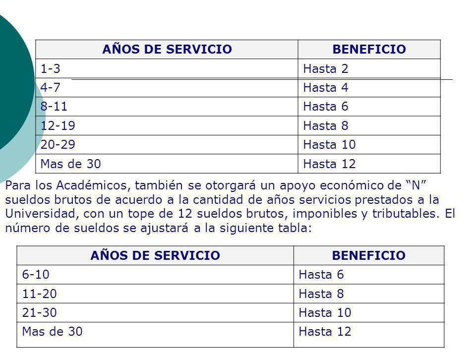 AÑOS DE SERVICIO BENEFICIO AÑOS DE SERVICIO BENEFICIO