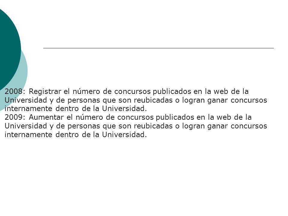 2008: Registrar el número de concursos publicados en la web de la Universidad y de personas que son reubicadas o logran ganar concursos internamente dentro de la Universidad.