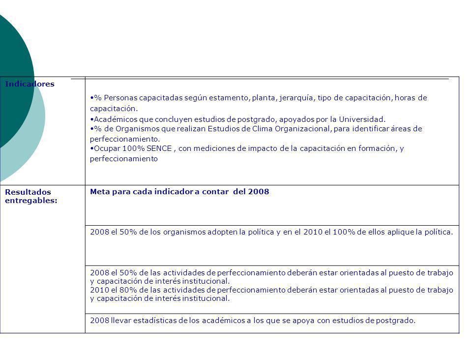 Indicadores % Personas capacitadas según estamento, planta, jerarquía, tipo de capacitación, horas de capacitación.