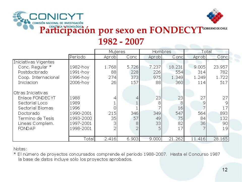 Participación por sexo en FONDECYT 1982 - 2007