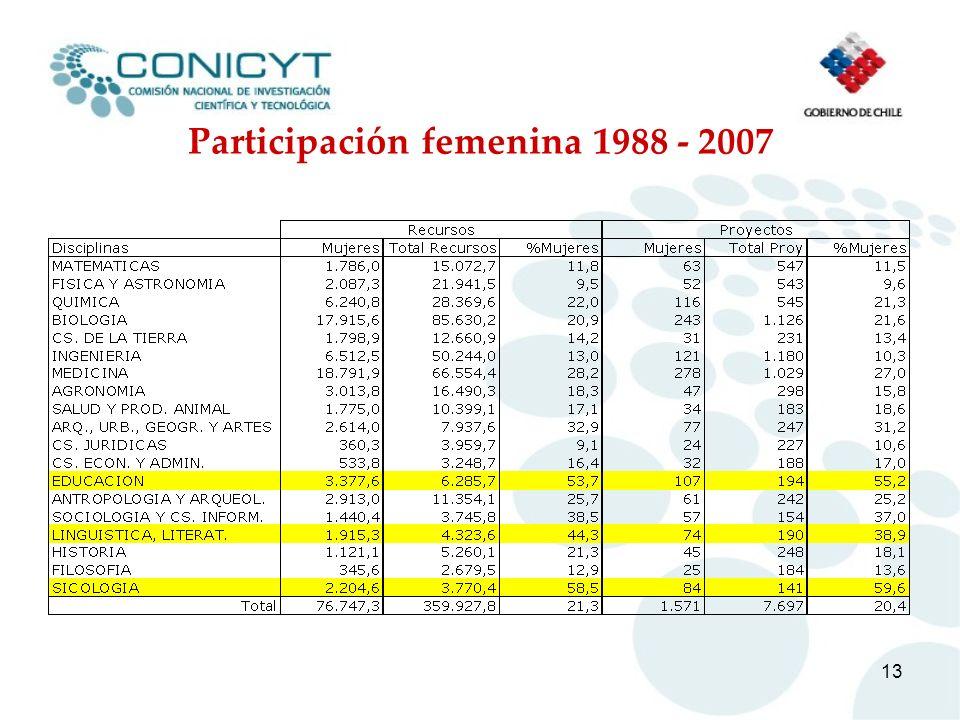 Participación femenina 1988 - 2007