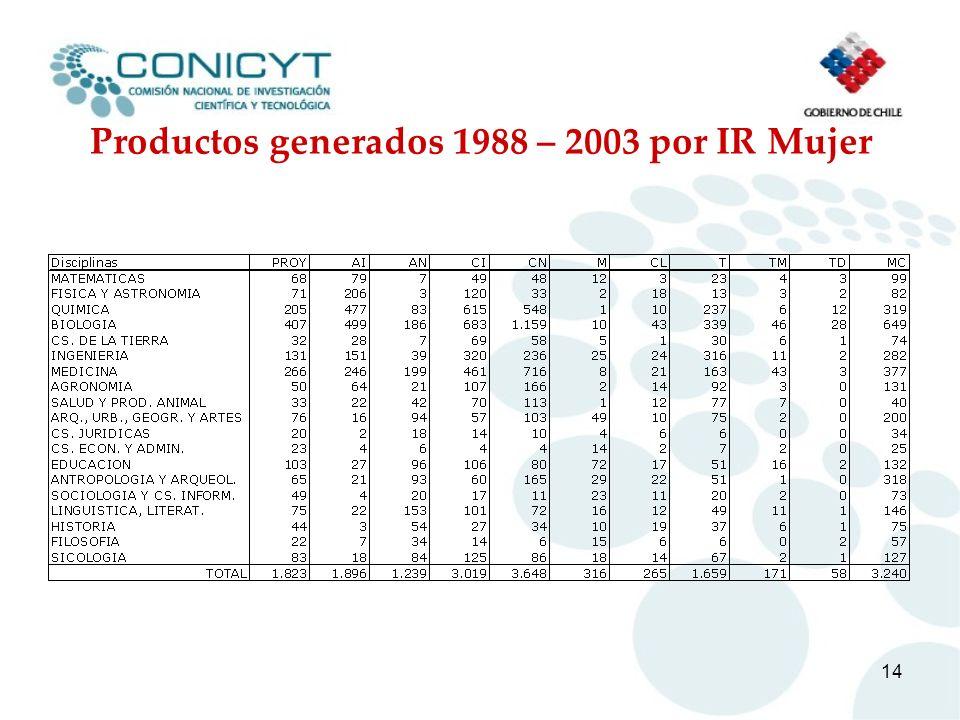 Productos generados 1988 – 2003 por IR Mujer