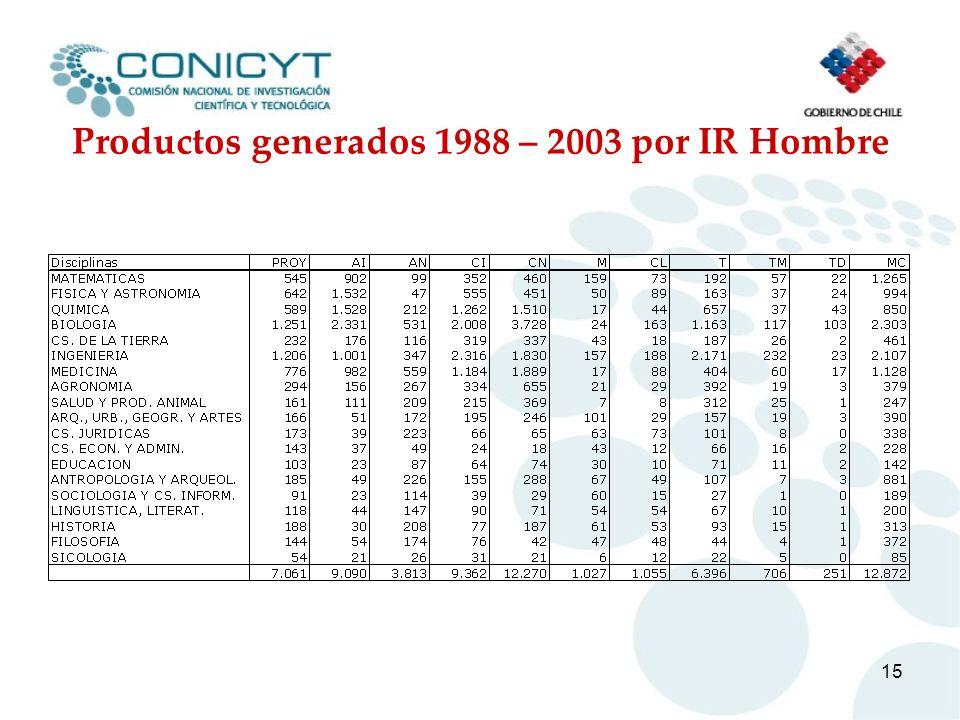Productos generados 1988 – 2003 por IR Hombre