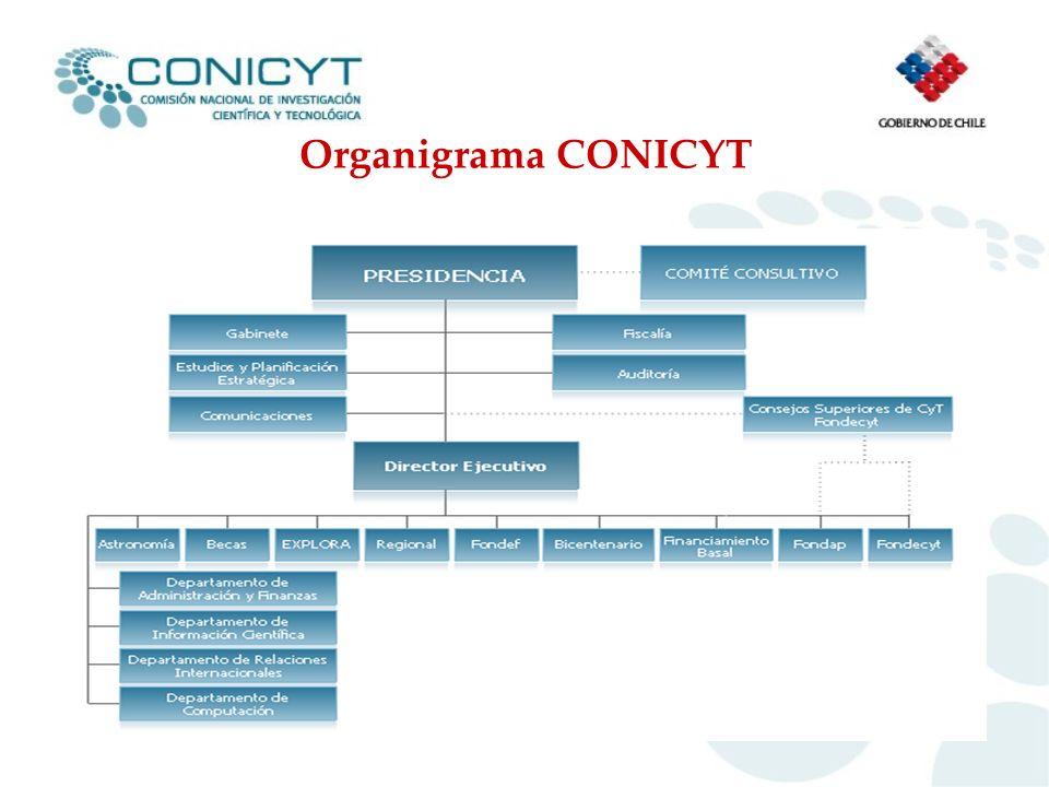 Organigrama CONICYT