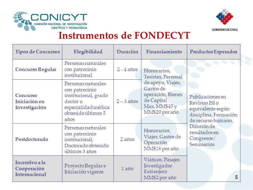 Instrumentos de FONDECYT