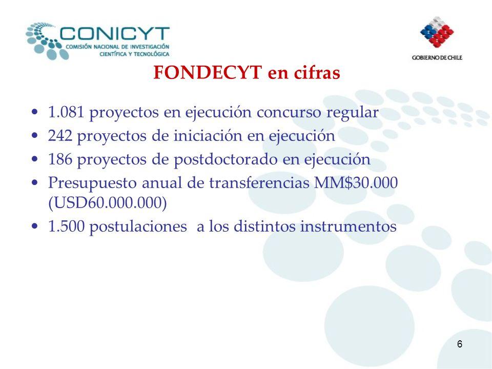 FONDECYT en cifras 1.081 proyectos en ejecución concurso regular