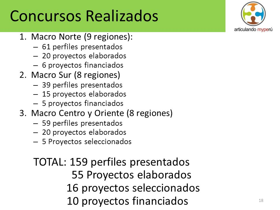 Concursos Realizados TOTAL: 159 perfiles presentados