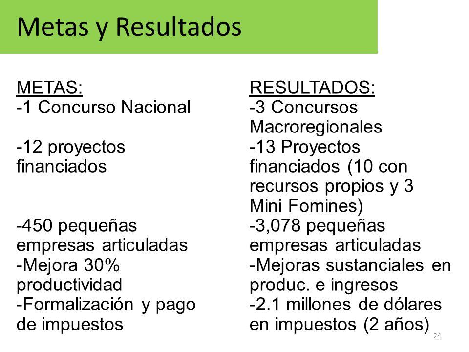Metas y Resultados METAS: -1 Concurso Nacional