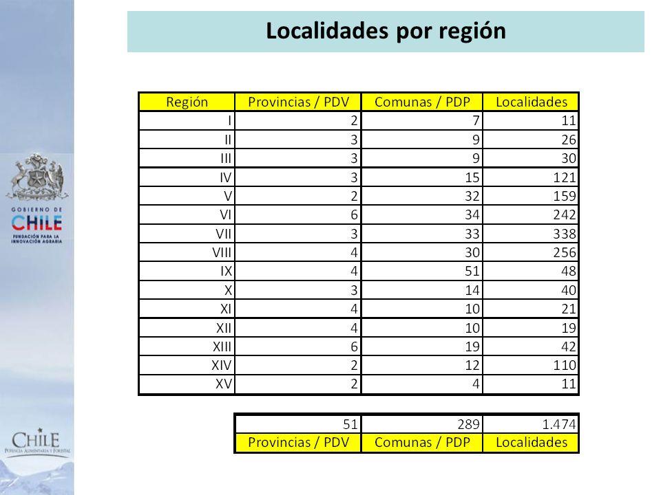 Localidades por región