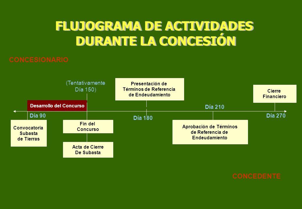 FLUJOGRAMA DE ACTIVIDADES DURANTE LA CONCESIÓN