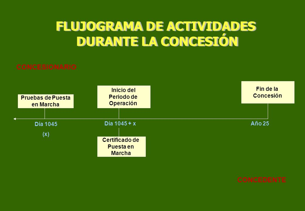 FLUJOGRAMA DE ACTIVIDADES