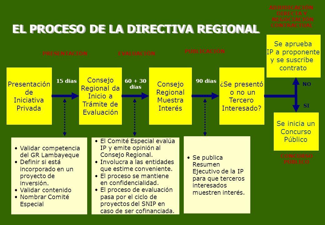EL PROCESO DE LA DIRECTIVA REGIONAL