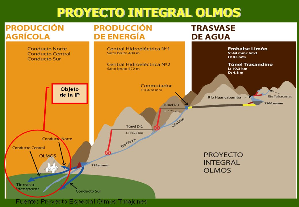 PROYECTO INTEGRAL OLMOS