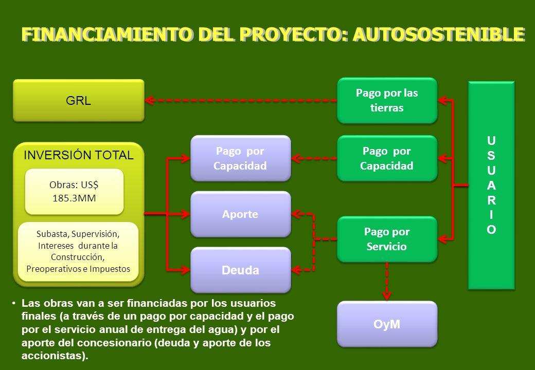 FINANCIAMIENTO DEL PROYECTO: AUTOSOSTENIBLE