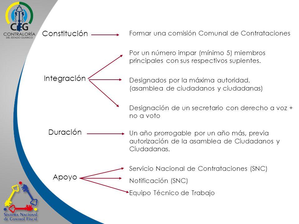 Constitución Integración Duración Apoyo