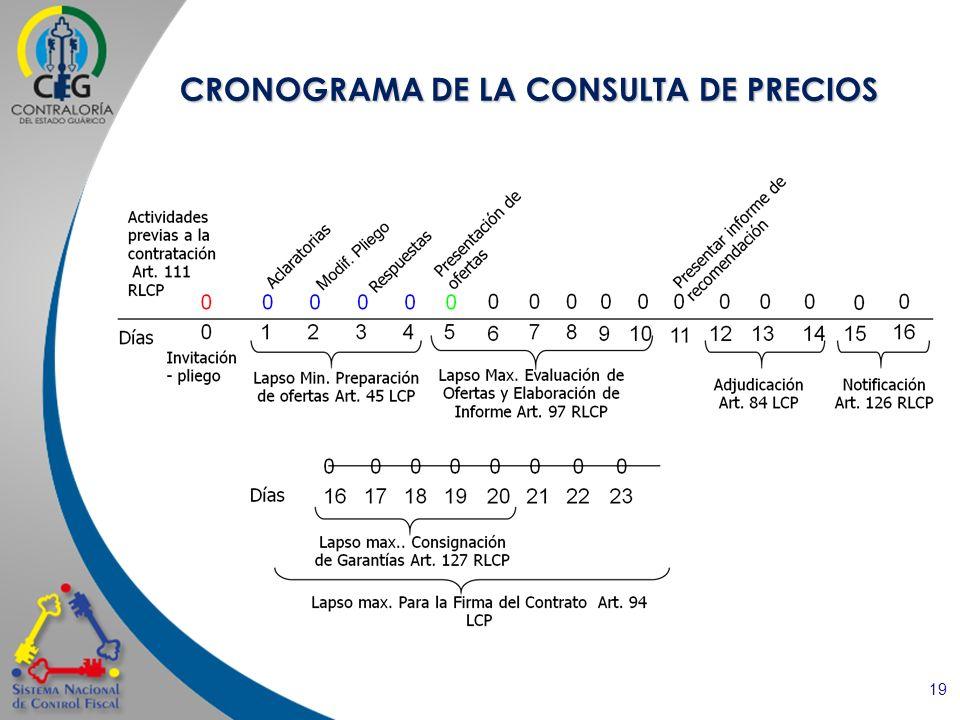 CRONOGRAMA DE LA CONSULTA DE PRECIOS