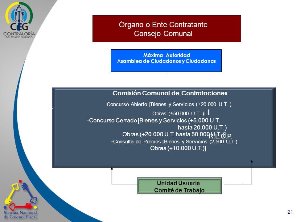 Asamblea de Ciudadanos y Ciudadanas Comisión Comunal de Contrataciones