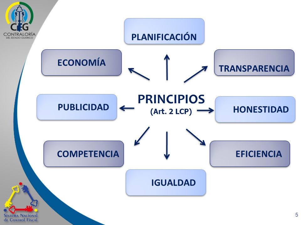 PRINCIPIOS PLANIFICACIÓN TRANSPARENCIA HONESTIDAD EFICIENCIA IGUALDAD