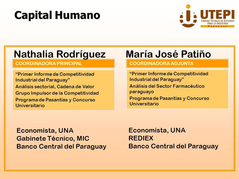 Capital Humano Nathalia Rodríguez María José Patiño Economista, UNA