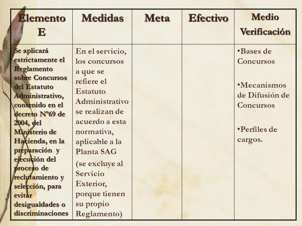 Elemento E Medidas Meta Efectivo