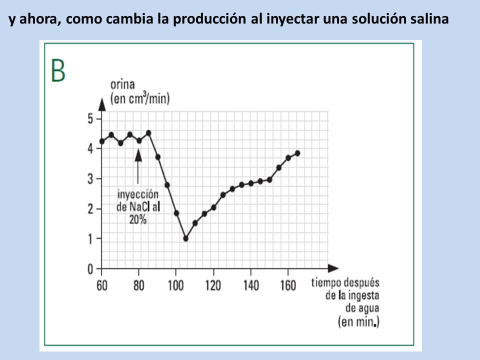 y ahora, como cambia la producción al inyectar una solución salina