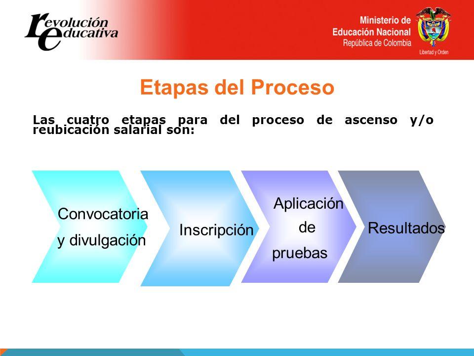 Etapas del Proceso Aplicación Resultados Convocatoria de Inscripción
