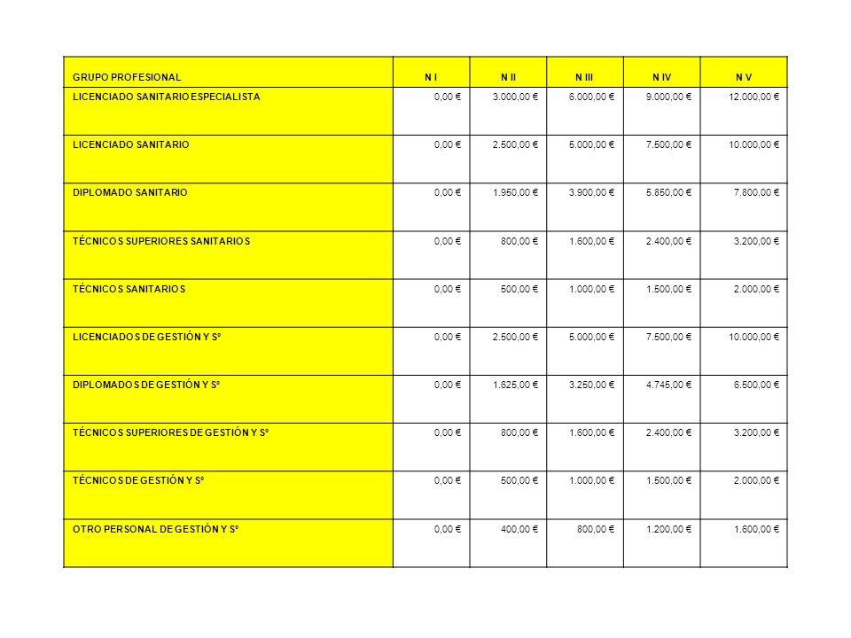 GRUPO PROFESIONAL N I. N II. N III. N IV. N V. LlCENCIADO SANITARIO ESPECIALISTA. 0,00 € 3.000,00 €