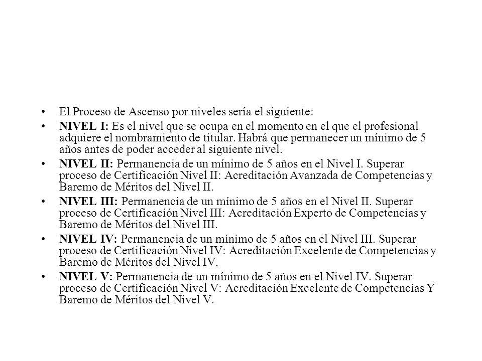El Proceso de Ascenso por niveles sería el siguiente: