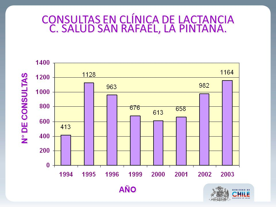 CONSULTAS EN CLÍNICA DE LACTANCIA C. SALUD SAN RAFAEL, LA PINTANA.