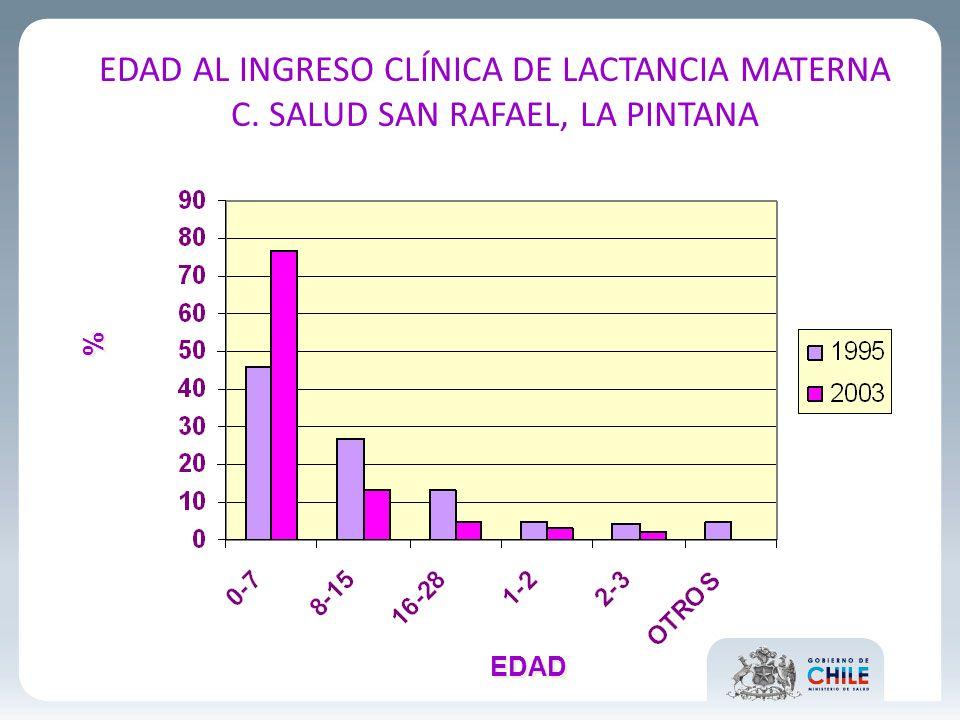 EDAD AL INGRESO CLÍNICA DE LACTANCIA MATERNA C