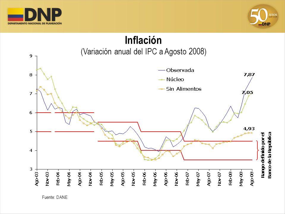 (Variación anual del IPC a Agosto 2008)