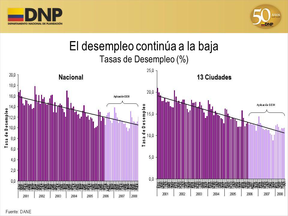 El desempleo continúa a la baja Tasas de Desempleo (%)