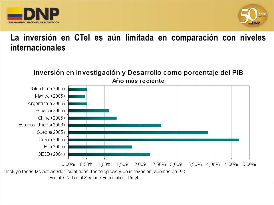 La inversión en CTeI es aún limitada en comparación con niveles internacionales