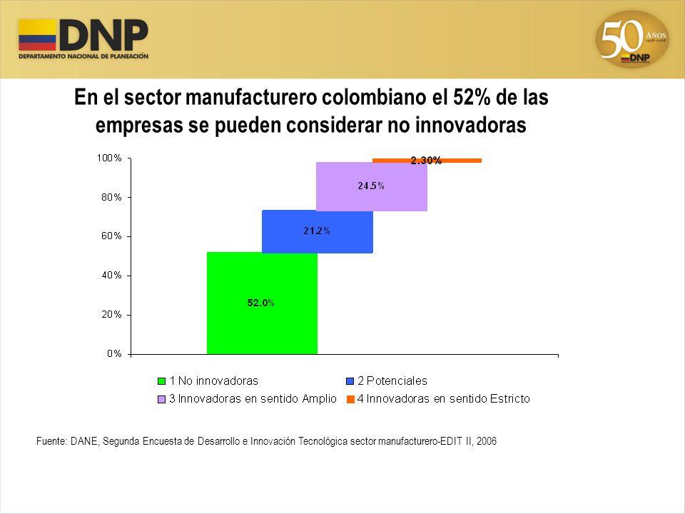 En el sector manufacturero colombiano el 52% de las empresas se pueden considerar no innovadoras