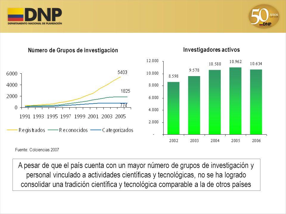Número de Grupos de investigación Investigadores activos