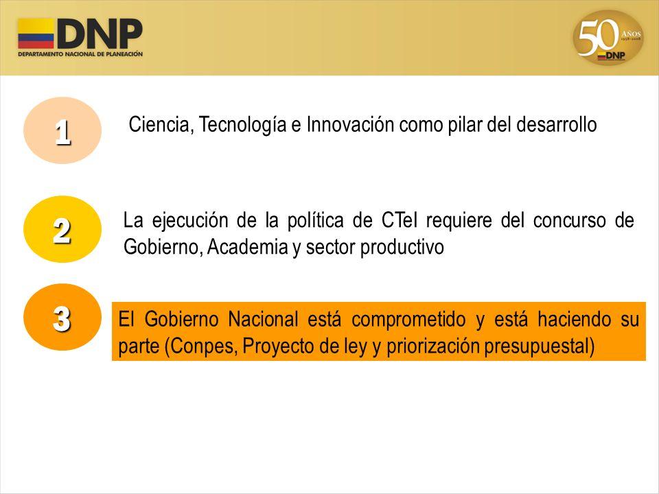 1 2 3 Ciencia, Tecnología e Innovación como pilar del desarrollo