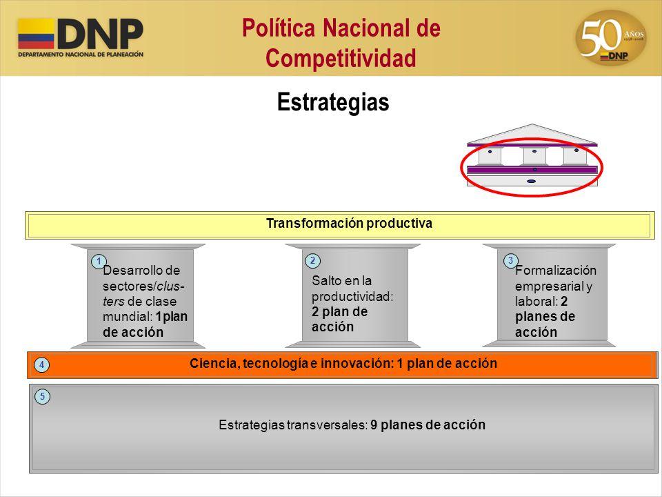 Política Nacional de Competitividad Estrategias