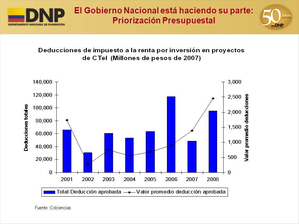 El Gobierno Nacional está haciendo su parte: Priorización Presupuestal